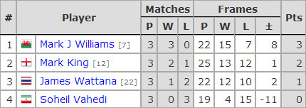 Six Red World Championship 2017. Group F
