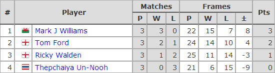 Six Red World Championship 2018. Group A