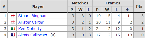 Six Red World Championship 2019. Group G