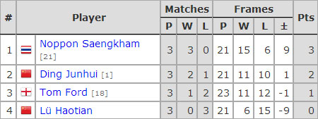 Six Red World Championship 2017. Group A