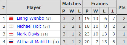 Six Red World Championship 2017. Group D