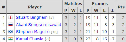 Six Red World Championship 2017. Group E