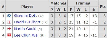 Six Red World Championship 2017. Group G