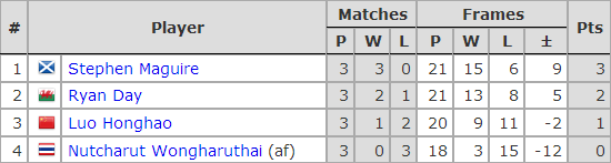 Six Red World Championship 2018. Group B