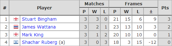 Six Red World Championship 2018. Group C