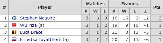 Six Red World Championship 2019. Group B
