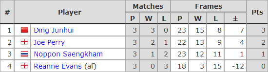 Six Red World Championship 2019. Group C