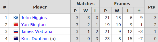 Six Red World Championship 2019. Group E