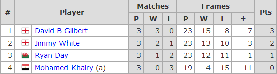 Six Red World Championship 2019. Group F