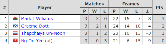 Six Red World Championship 2019. Group H